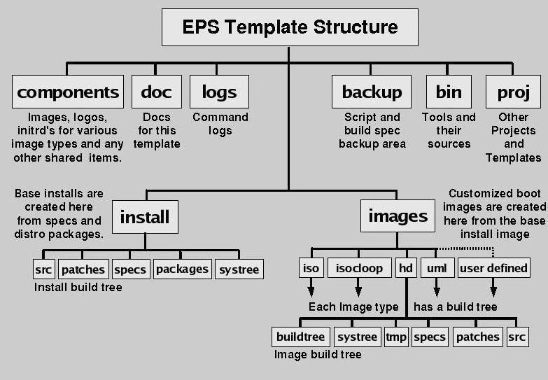 Project Theseus: EpikBuilder