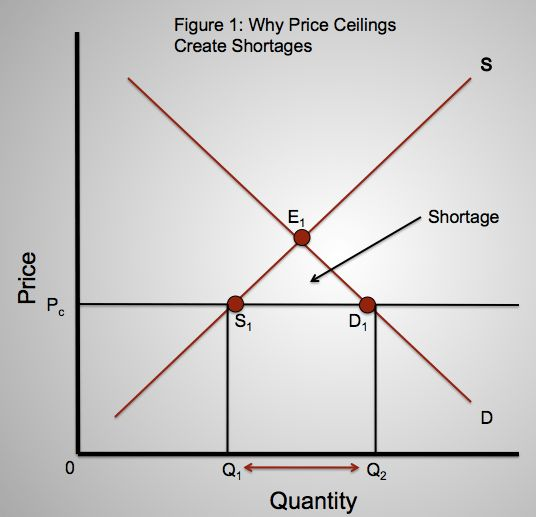 Price Ceiling | Will's Economics Blog
