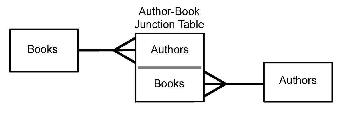 Many-to-many (data model) - Wikipedia