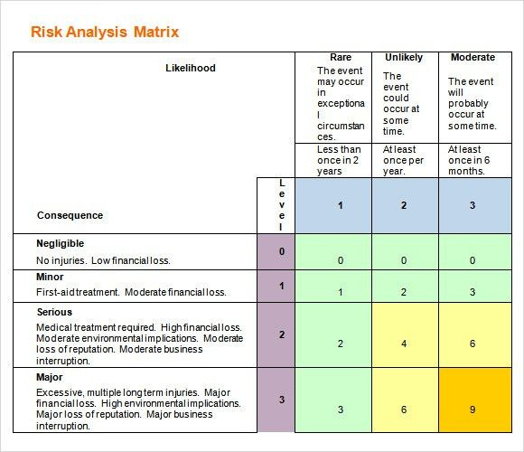 Risk Analysis Template - 8+ Download Free Documents In PDF, Word ...