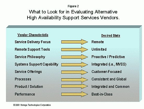What Are High Availability Support Services, and What Should Your ...
