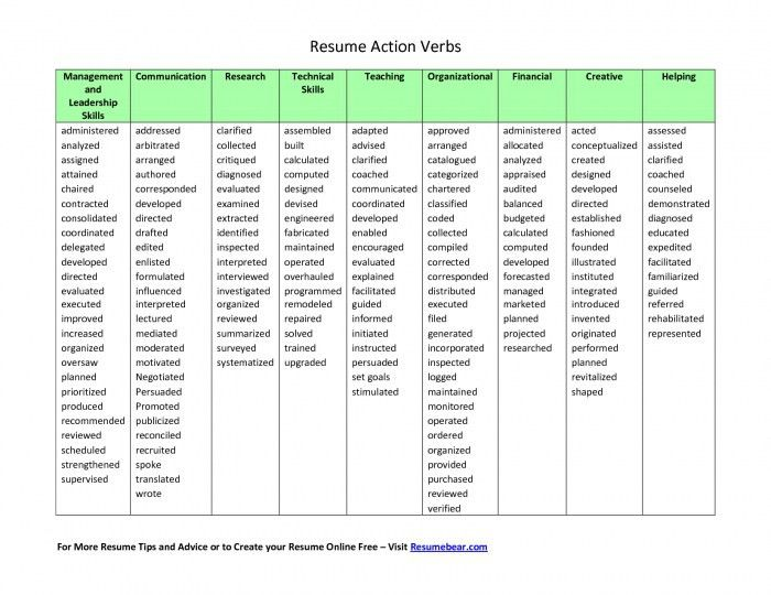 Good Action Verbs For Resumes   Samples Of Resumes
