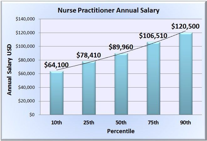 Nurse Practitioner Salary & Wages in 50 U.S. States