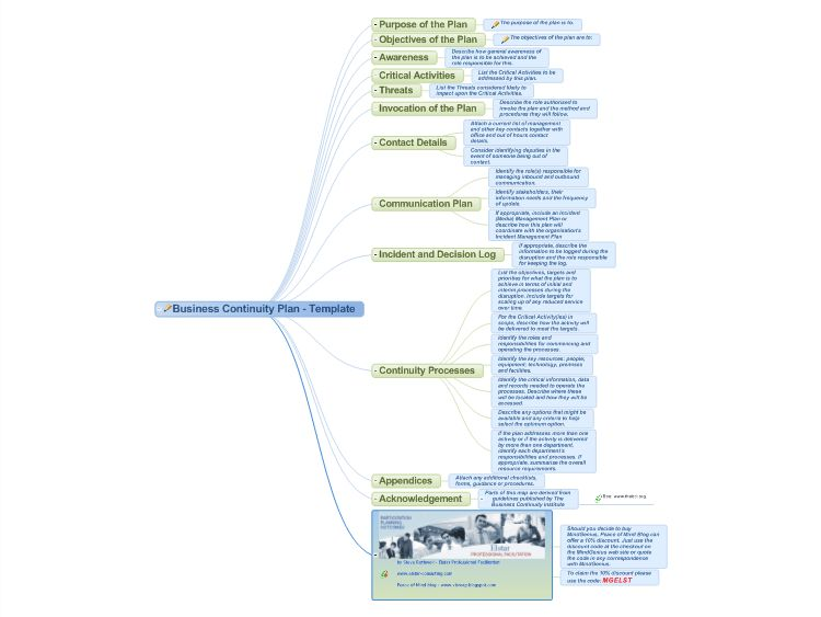 Business Continuity Plan - Template mind map