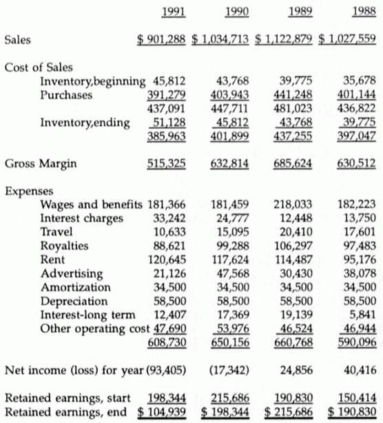 prejpesivor: statement of retained earnings