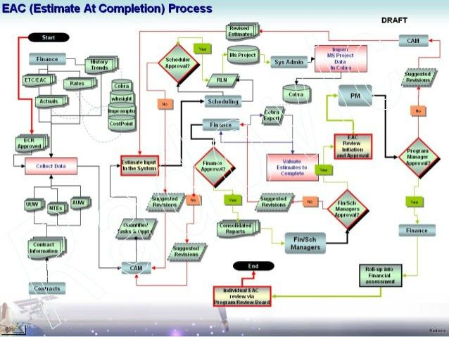 Process Flow DFD Data Flow Diagrams Visio UML EAC ETC Change Requests…