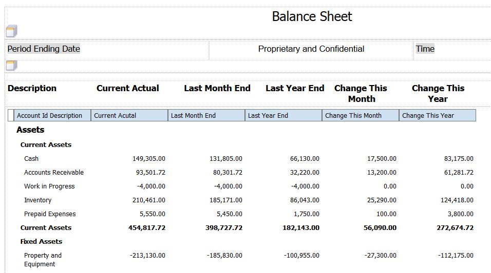 OVFS Balance Sheet Statement Case Study