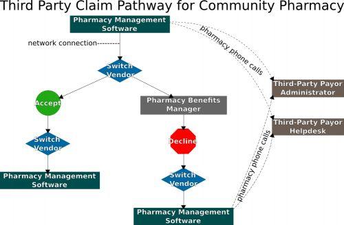 Pharmacy billing and reimbursement - Rx-wiki