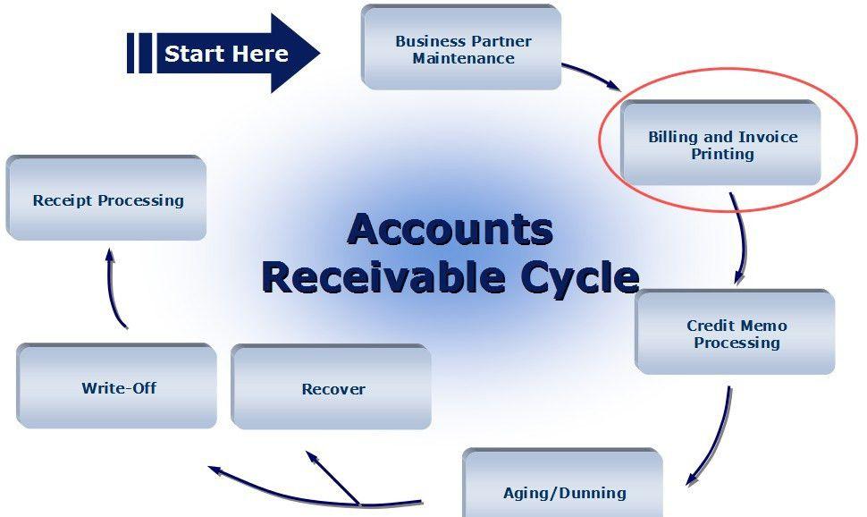 Accounts Receivables Overview – SAP SIMPLE Docs