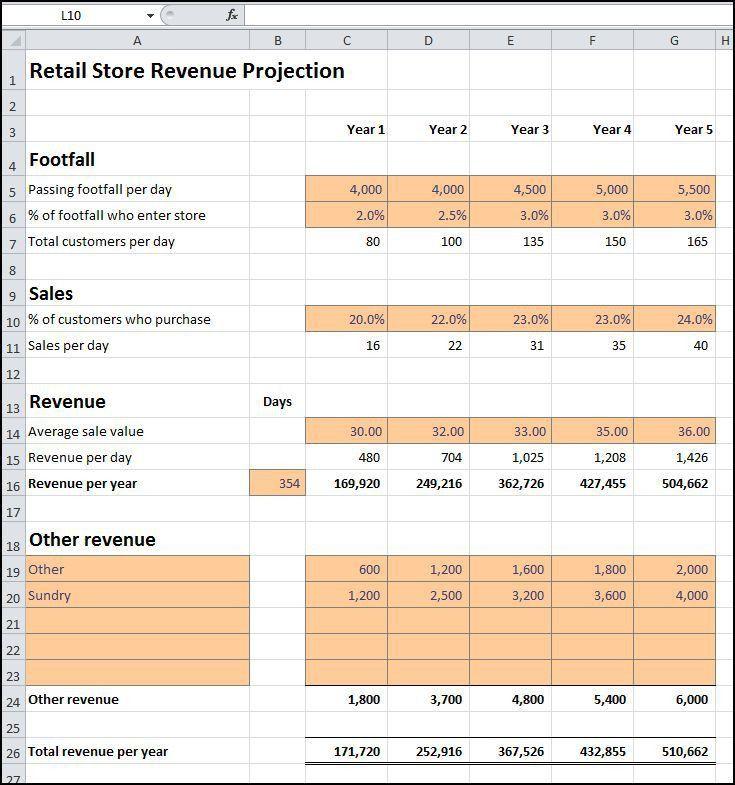 Retail Store Revenue Projection | Plan Projections