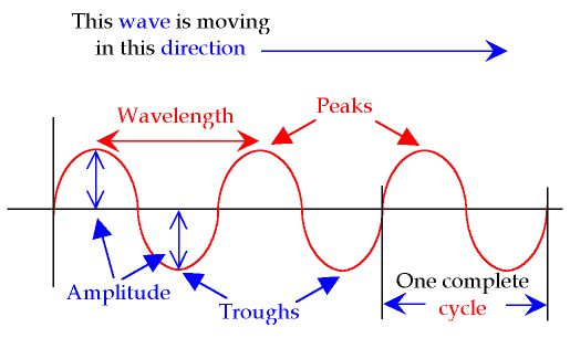 Transverse and longitudinal waves - Earthquakes Most Powerful ...