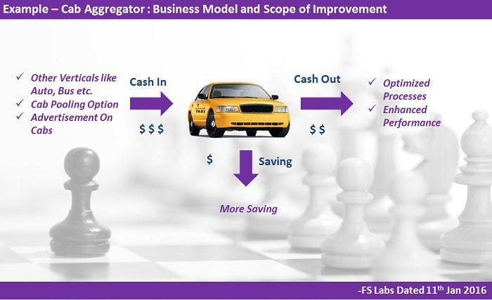 Aggregator Business Model - Fuckedup Startups