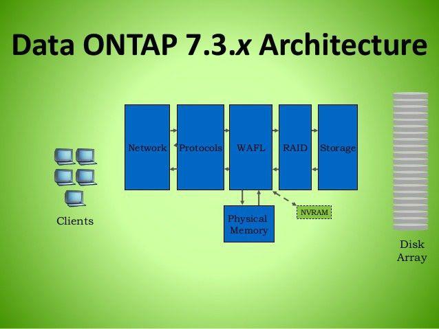 Netapp Storage Architecture Brilliant On Architecture Regarding ...