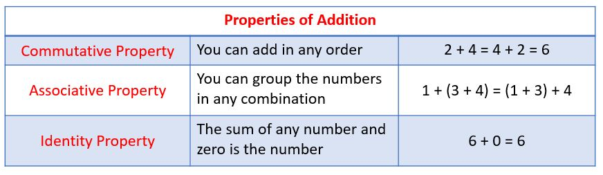 Addition Properties (examples, solutions, songs, videos, games ...