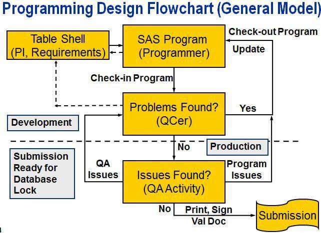 SAS Savvy - Pharmaceutical SAS® Programmer Preview