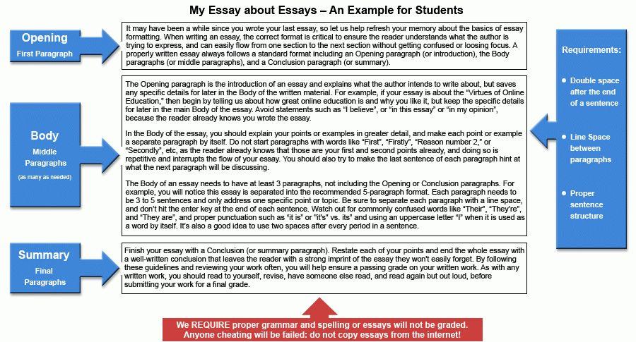 illustrative essay ideas. writing essay examples good topics to ...