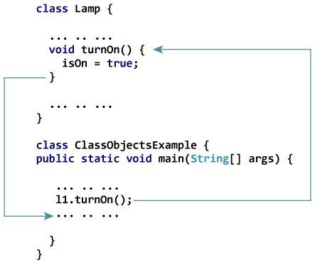 Java Class and Objects (With Example)