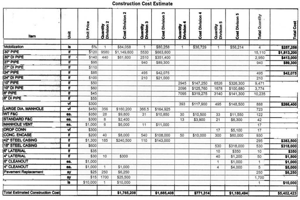 Construction Estimate Template Free Download | Spreadsheets