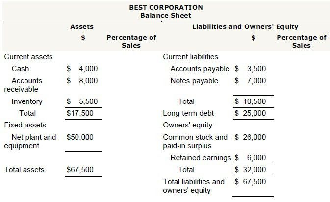 How to Create Projected Balance Sheet for Financial Planning ...
