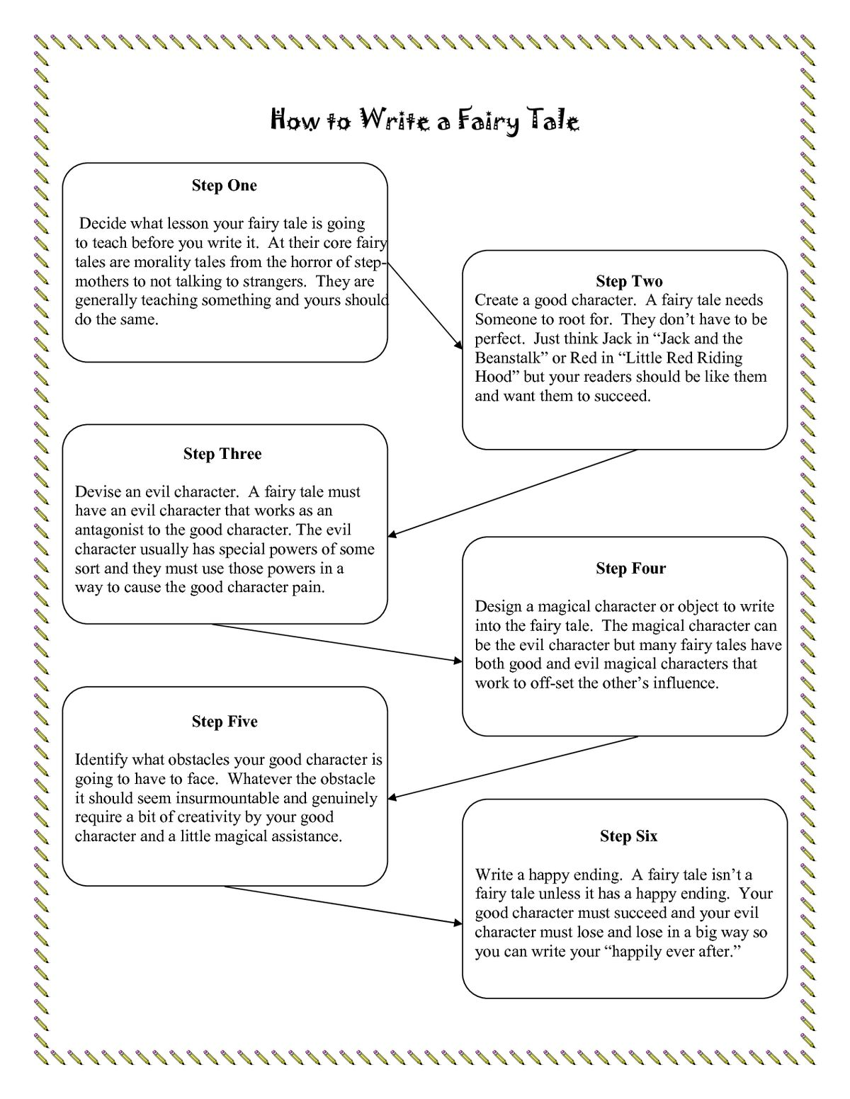 fractured fairy tale Introducing a fractured fairy tales unit is just the beginning to fun, exciting learning in your classroom students will love these comical stories of crazy heroes and funny situations the students will think they have left reading class and entered a world of fun while also learning story elements, characteristics of a fractured fairy tale.