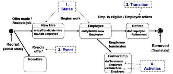 State Diagrams: They Don't Just State the Obvious - Business ...