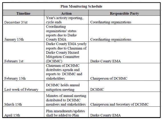 Beyond the Basics | Plan Maintenance Procedures