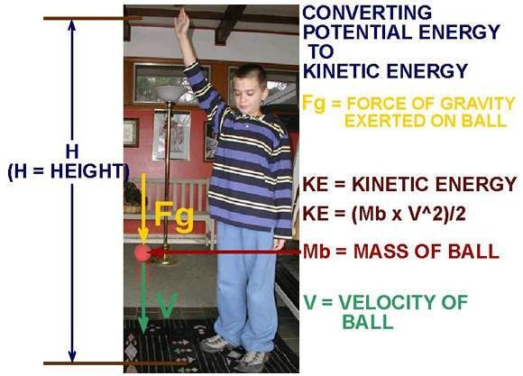 Kinetic and Potential Energy - energy conversions.