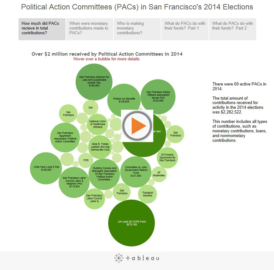 Spending to Influence: Political Action Committees – San Francisco ...