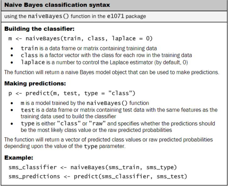 Getting to Grips with Naïve Bayes – A Step by Step Exercise in ...