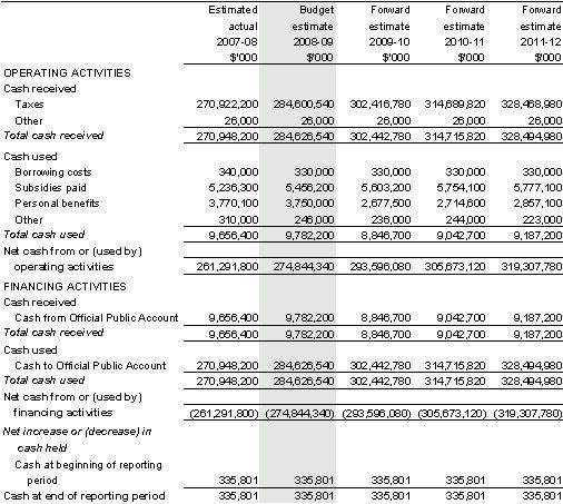 Treasury Portfolio Budget Statements 2008-09 - ATO - Section 3 ...