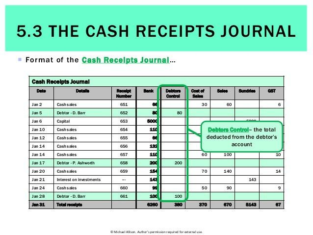 5.3 The Cash Receipts Journal