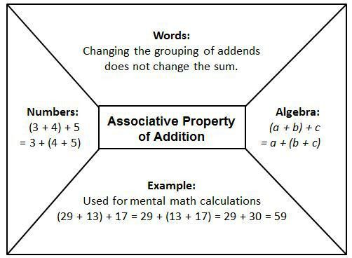 6.2.2 Properties & Equivalent Expressions | SciMathMN