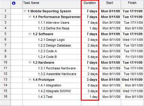 How to create a microsoft project schedule - Microsoft Project ...