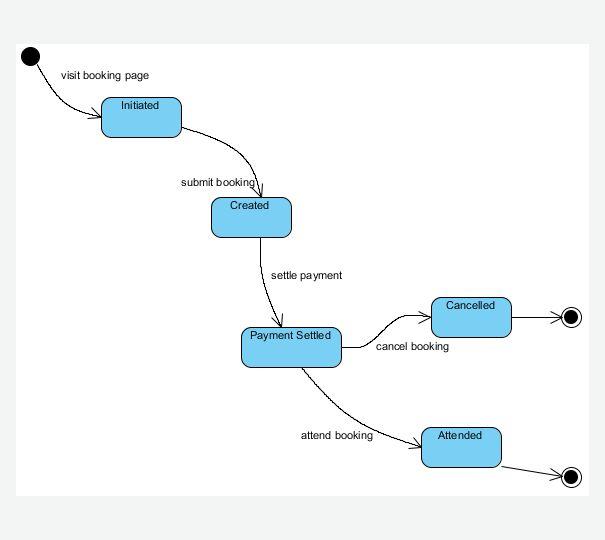 State Machine Diagram - UML Diagrams - Unified Modeling Language Tool