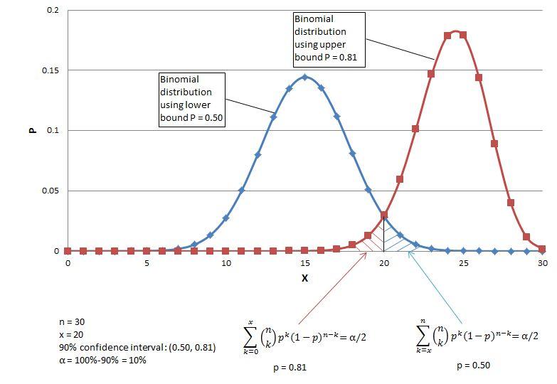Binomial Confidence Interval