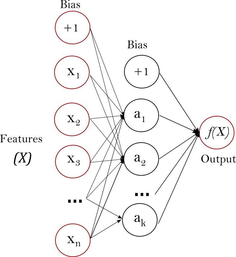 1.17. Neural network models (supervised) — scikit-learn 0.19.0 ...