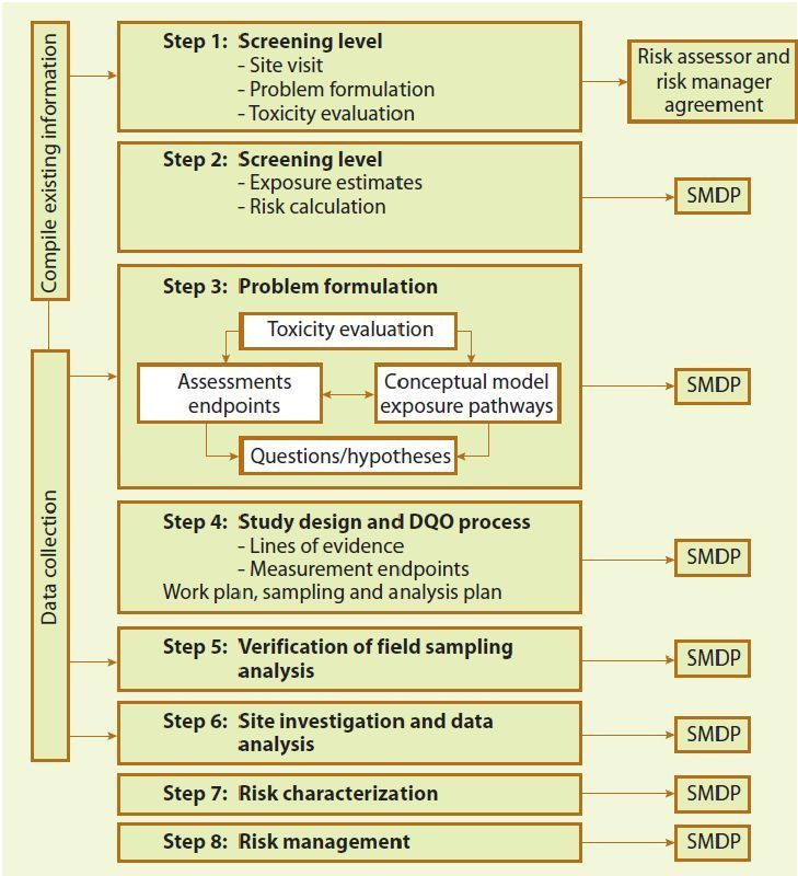 Soil Contamination, Risk Assessment and Remediation | InTechOpen