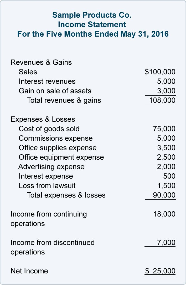 Reporting Unusual Items - Income Statement | AccountingCoach