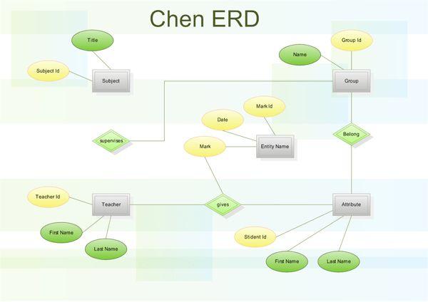 Chen ERD - Draw entity relationship diagrams (ER diagrams) easily ...