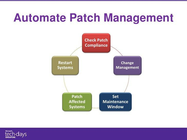MS TechDays 2011 - Automating Your Infrastructure System Center Orche…