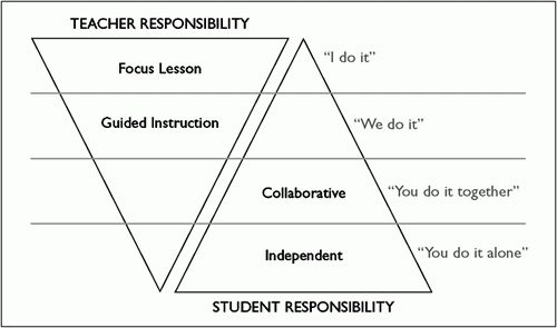 Creating a Formative Assessment System