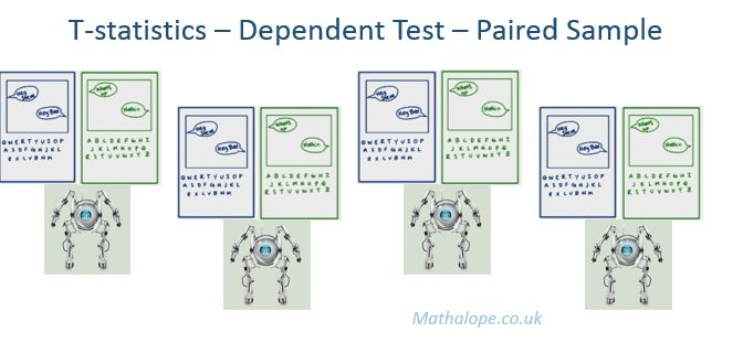 Udacity – Inferential Statistics – Hypothesis Testing – Dependent ...