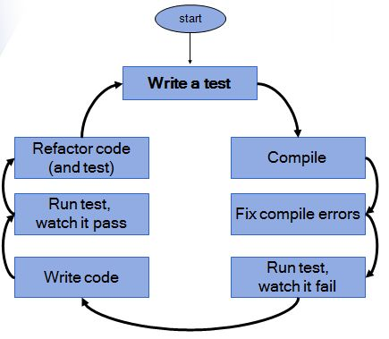 Introduction to NUnit and TDD - CodeProject
