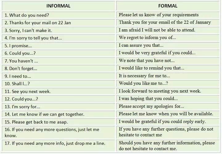21 best formal vs informal images on Pinterest | English language ...