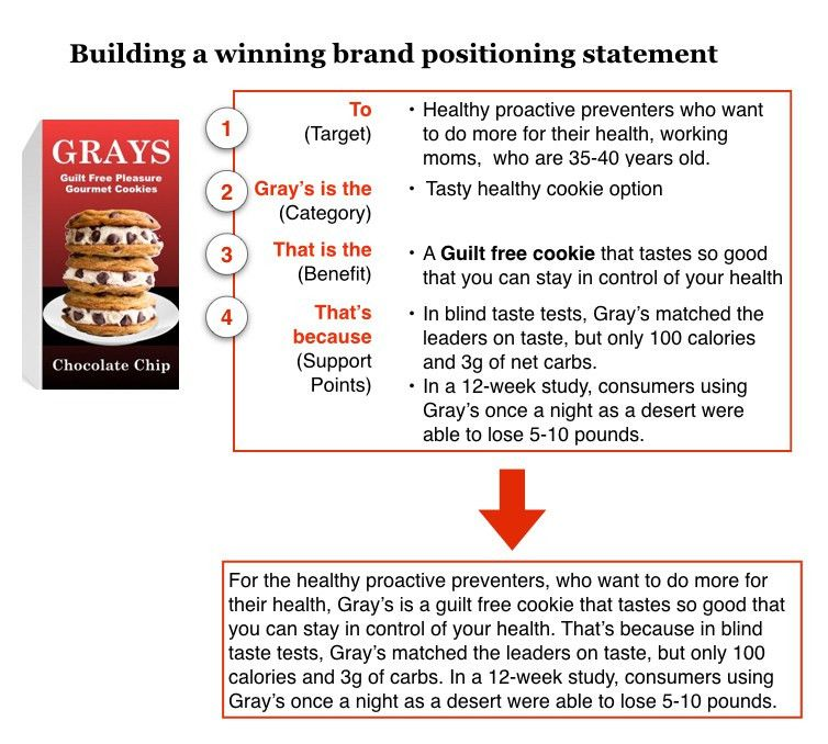How to determine a winning Brand Positioning Statement for your brand
