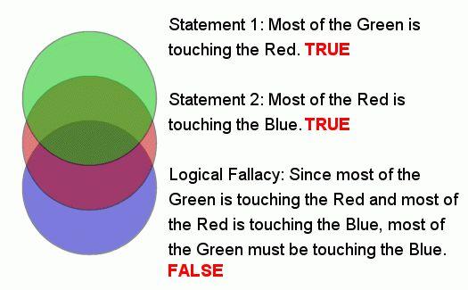 False Analogy – English 1B