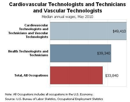 salary Archives - EKG Technician Schools