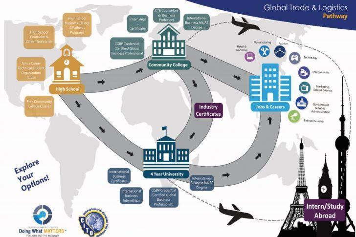Logistics Technician | Research Plan Example