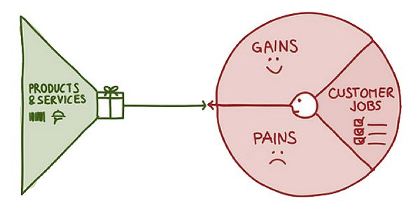 The Value Proposition Canvas - Expressive Product Design