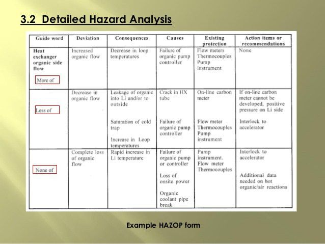 Lecture 4-_hazard_analysis_prevention_and_safety_management